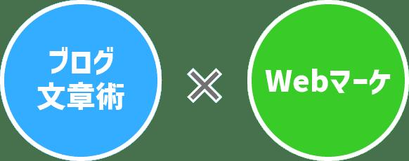 ブログ文章術×Webマーケ